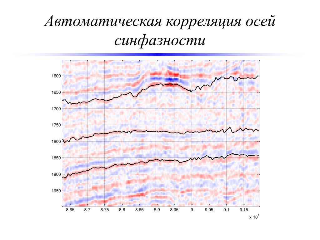 Автоматическая корреляция осей синфазности