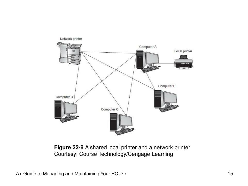 Figure 22-8