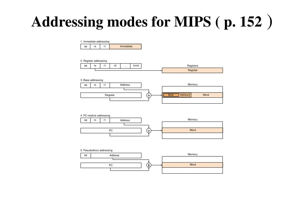 Addressing modes for MIPS ( p. 152