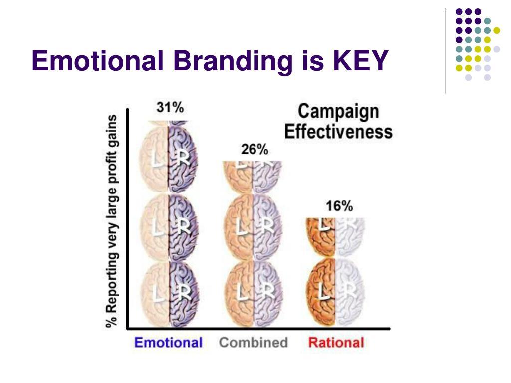 Emotional Branding is KEY