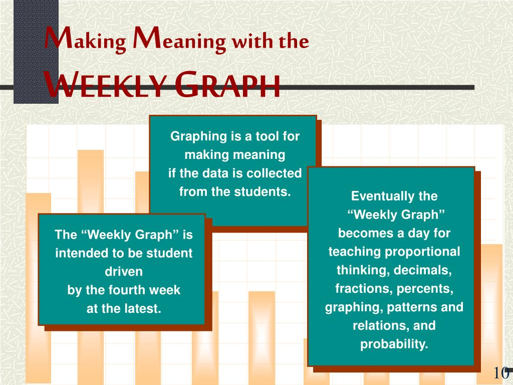 Graphing is a tool for making meaning