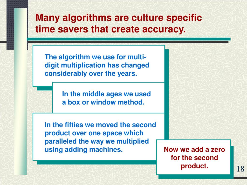 The algorithm we use for multi-digit multiplication has changed considerably over the years.