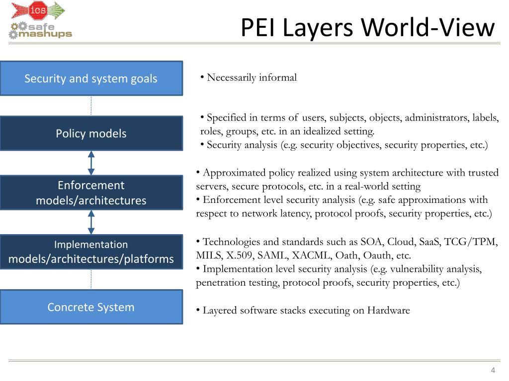 PEI Layers World-View