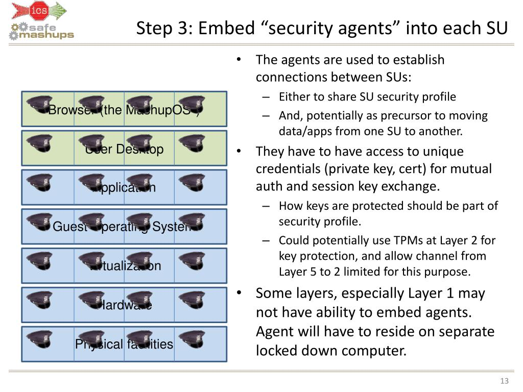 "Step 3: Embed ""security agents"" into each SU"