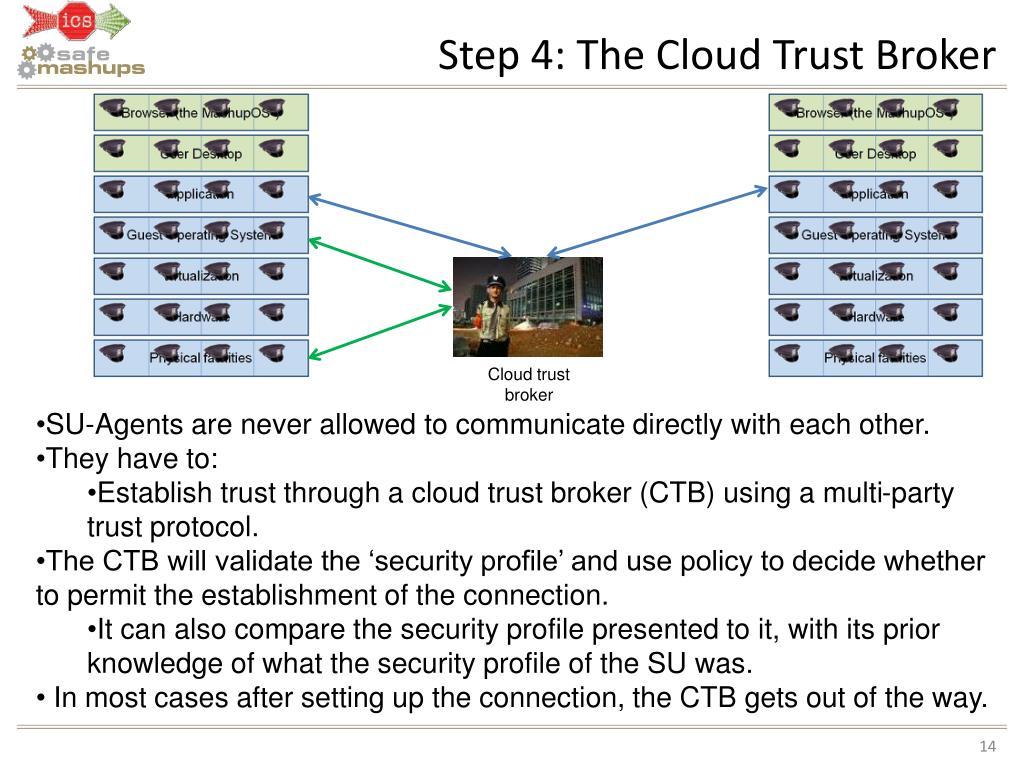 Step 4: The Cloud Trust Broker