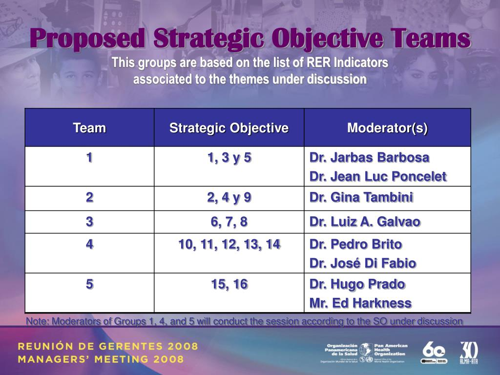 Proposed Strategic Objective Teams