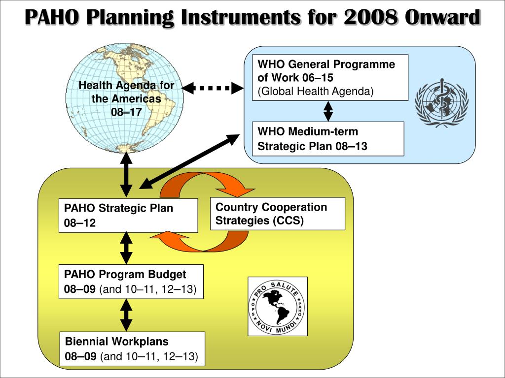 PAHO Planning Instruments for 2008 Onward