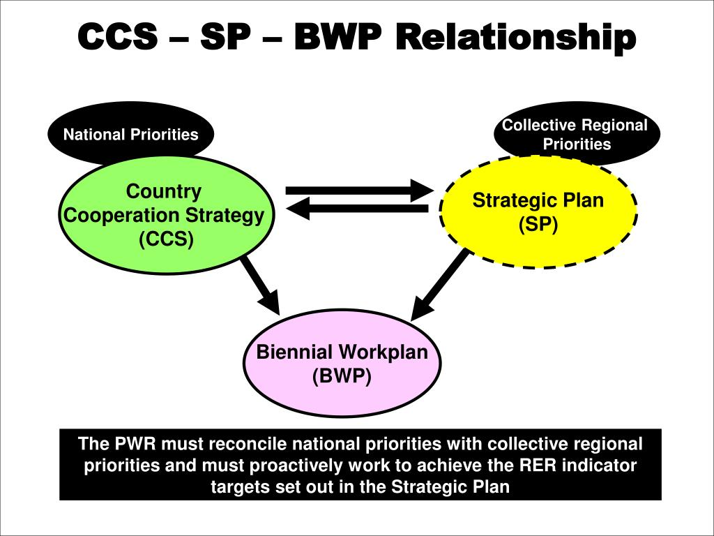 CCS – SP – BWP Relationship