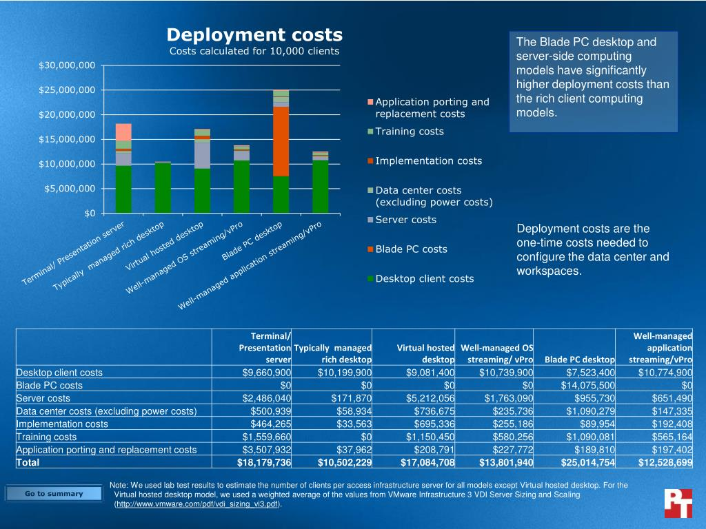 The Blade PC desktop and server-side computing models have significantly higher deployment costs than the rich client computing models.
