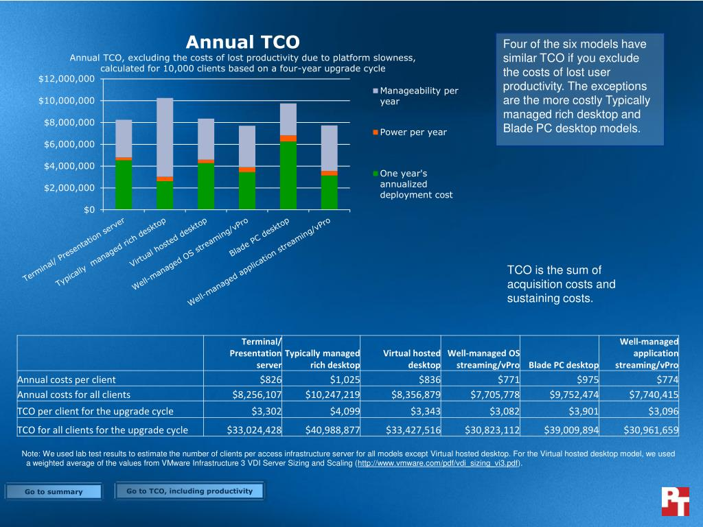 Four of the six models have similar TCO if you exclude the costs of lost user productivity. The exceptions are the more costly Typically managed rich desktop and Blade PC desktop models.