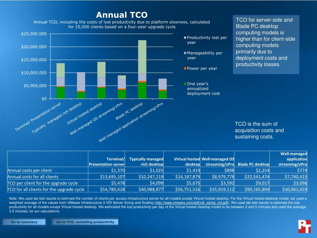 TCO for server-side and Blade PC desktop computing models is higher than for client-side computing models primarily due to deployment costs and productivity losses.