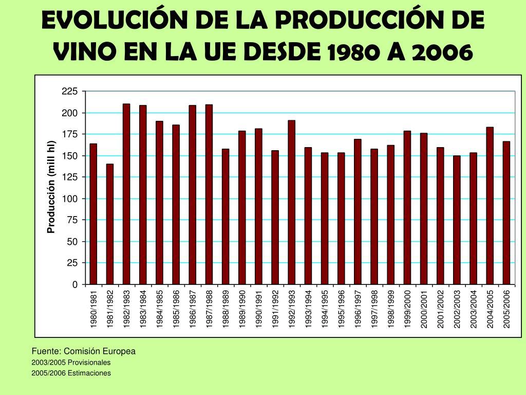 EVOLUCIÓN DE LA PRODUCCIÓN DE VINO EN LA UE DESDE 1980 A 2006