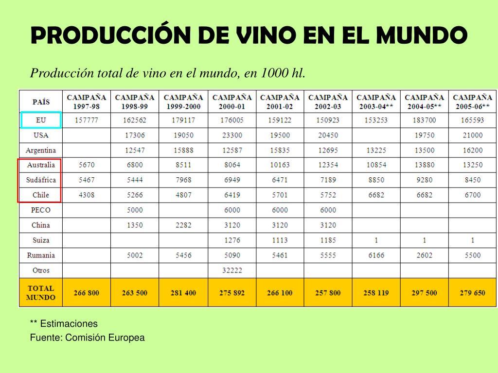 PRODUCCIÓN DE VINO EN EL MUNDO