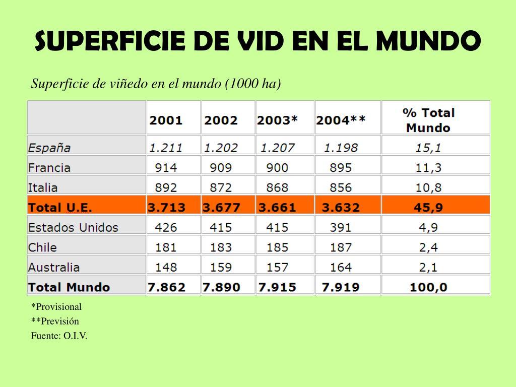 SUPERFICIE DE VID EN EL MUNDO