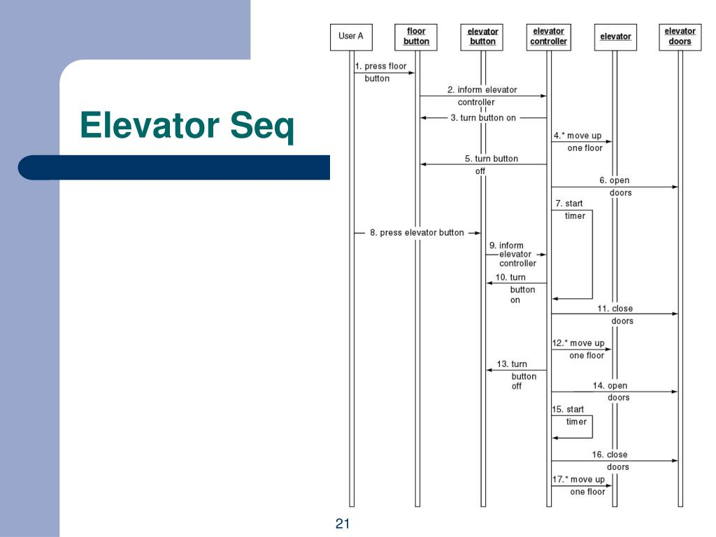 Elevator Seq