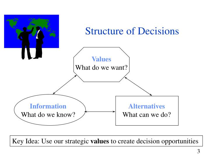 Structure of decisions