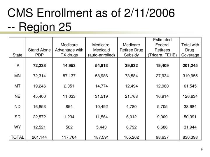 CMS Enrollment as of 2/11/2006