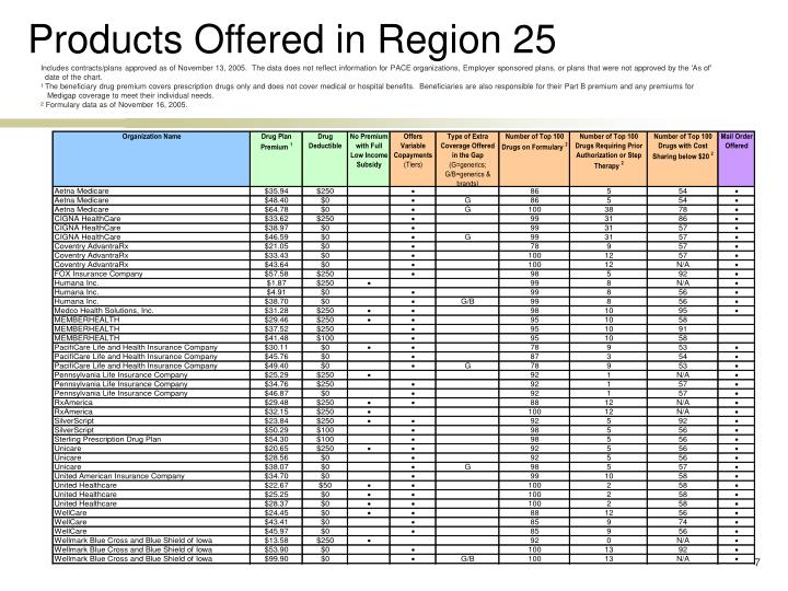 Products Offered in Region 25