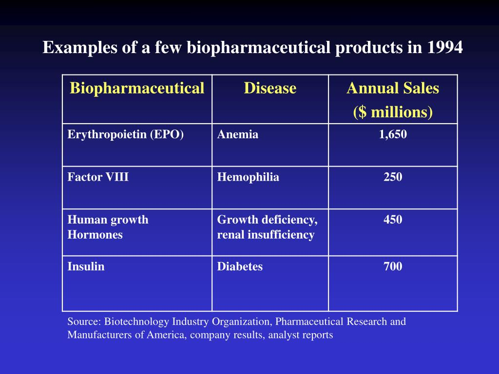Examples of a few biopharmaceutical products in 1994