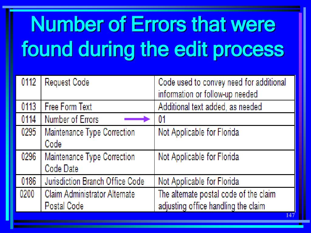Number of Errors that were found during the edit process