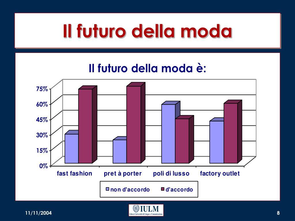 Il futuro della moda