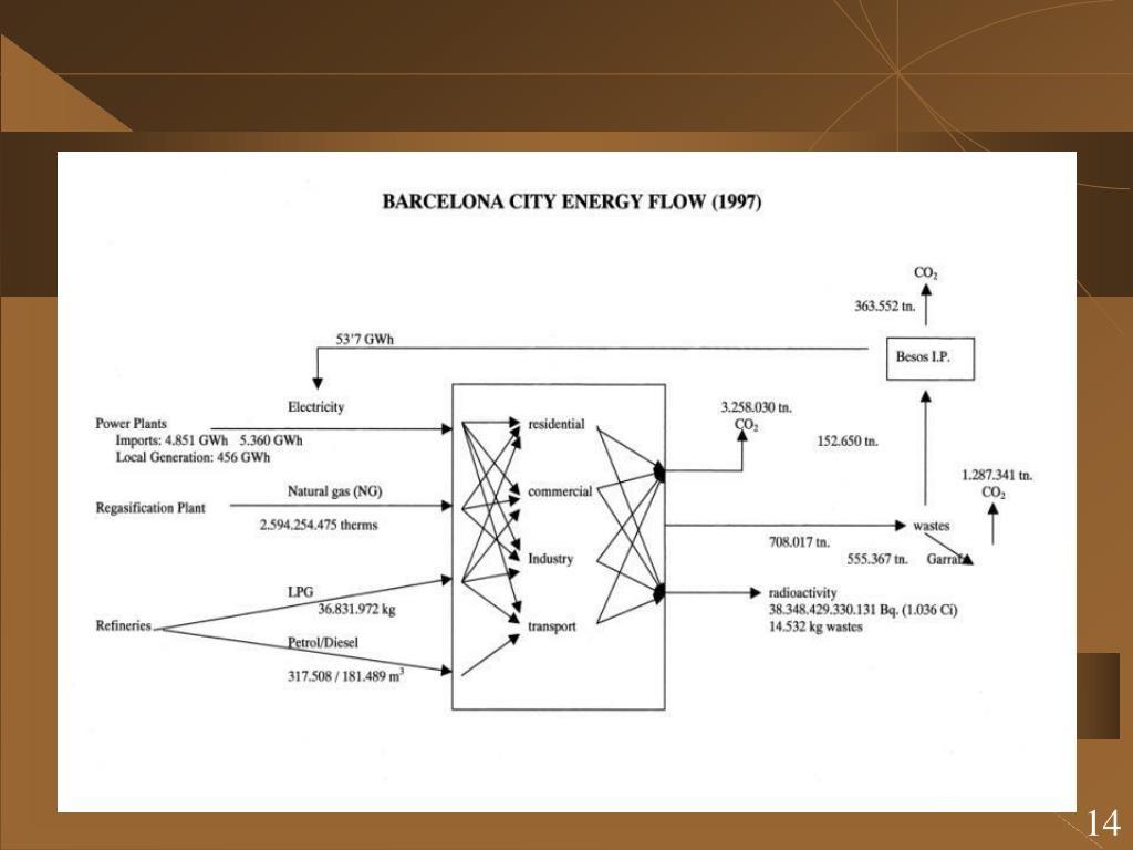 Barcelona energy flow