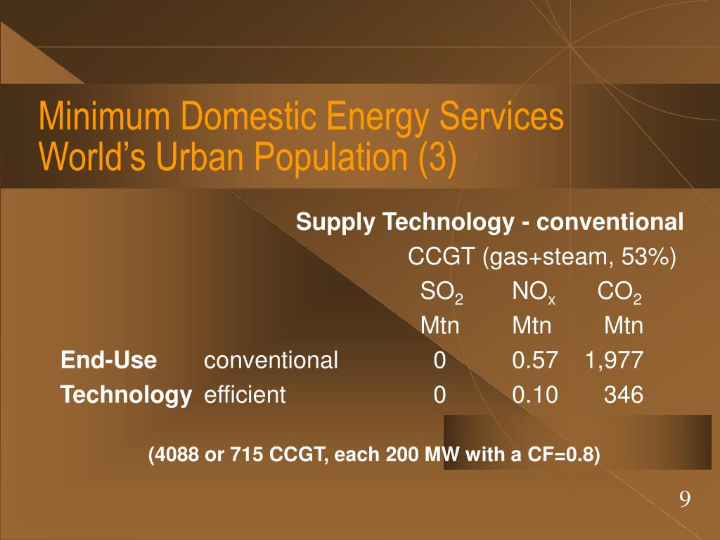 Minimum Domestic Energy Services