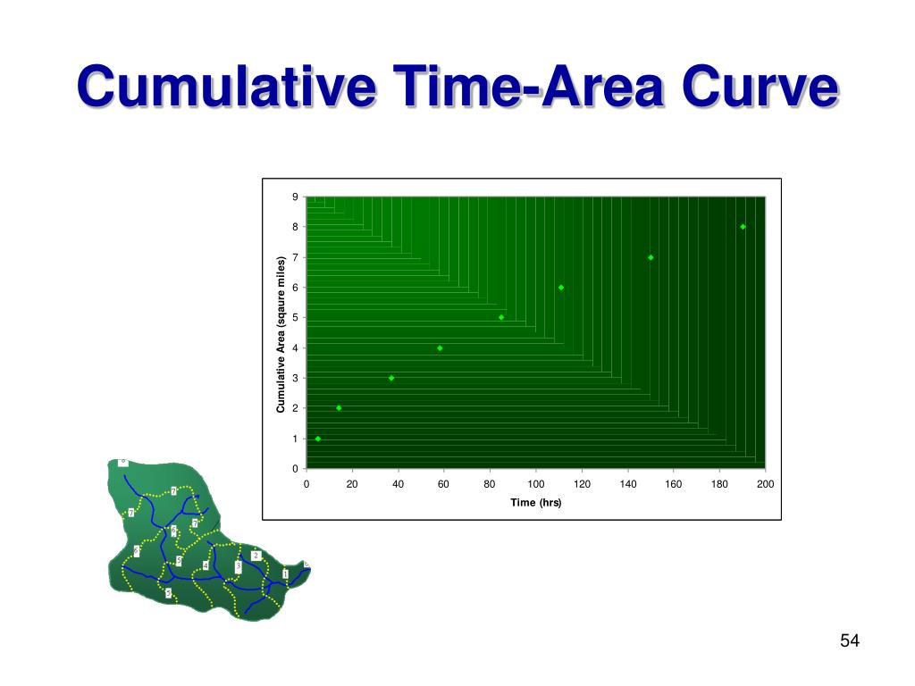 Cumulative Time-Area Curve
