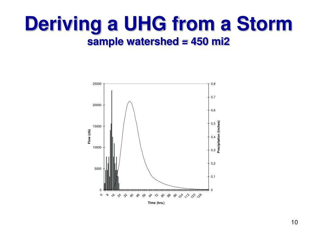 Deriving a UHG from a Storm