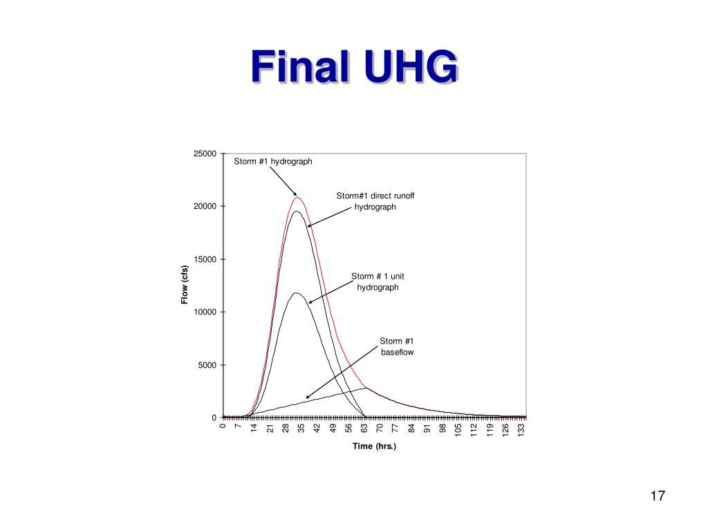 Final UHG