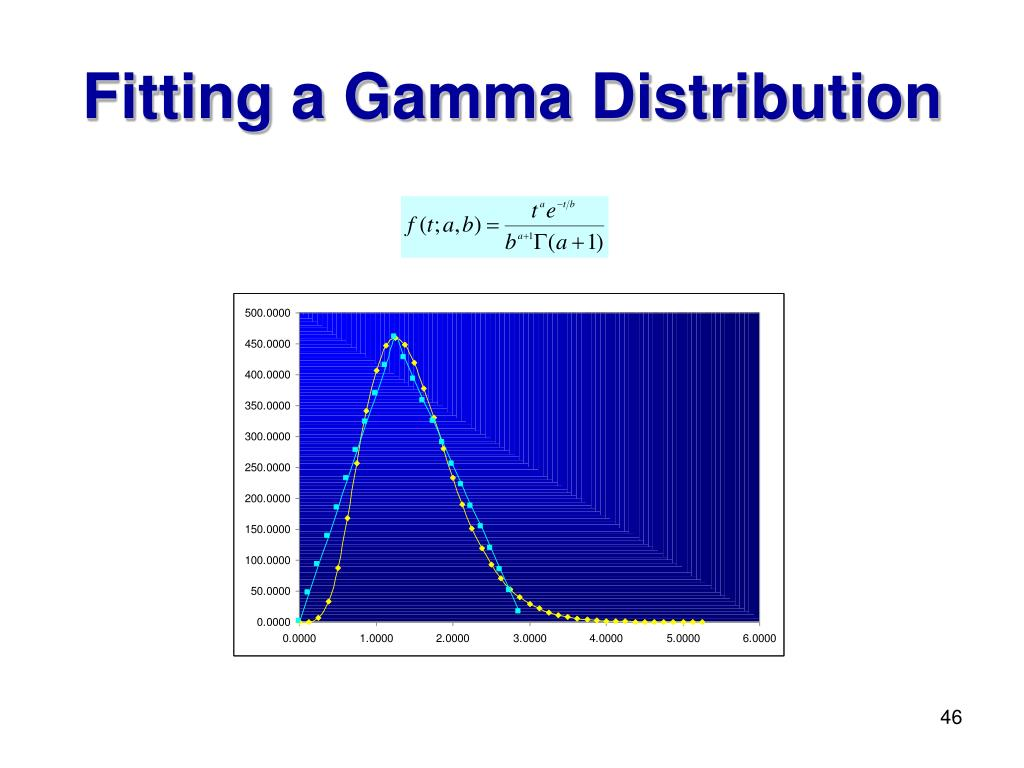 Fitting a Gamma Distribution