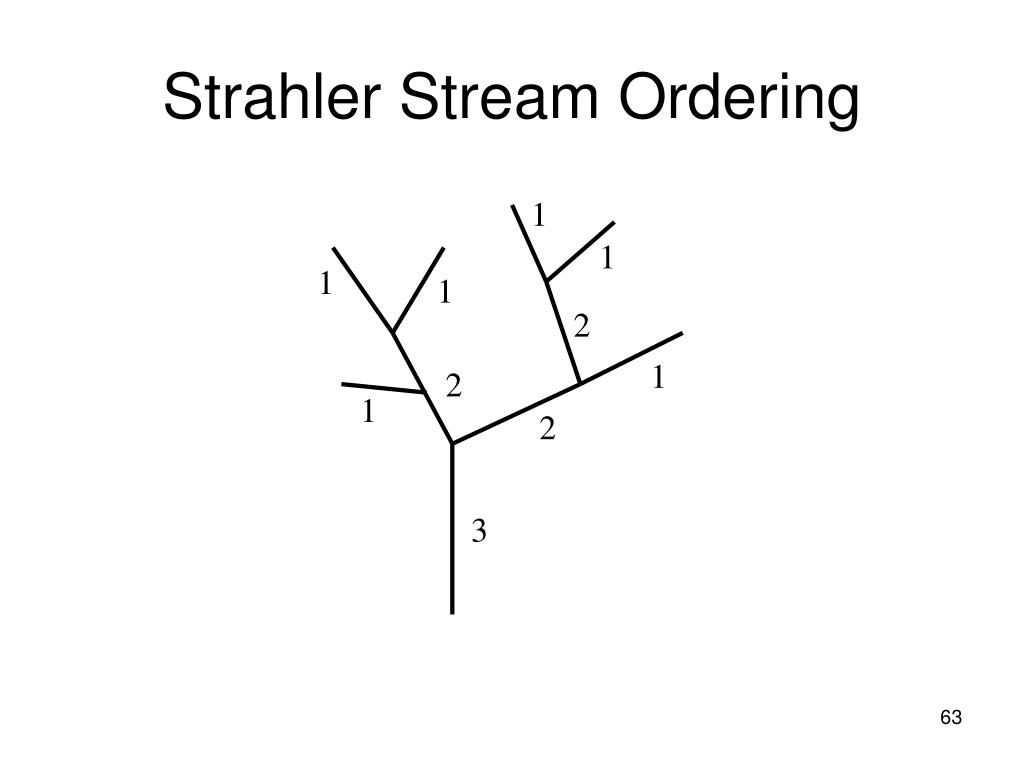 Strahler Stream Ordering