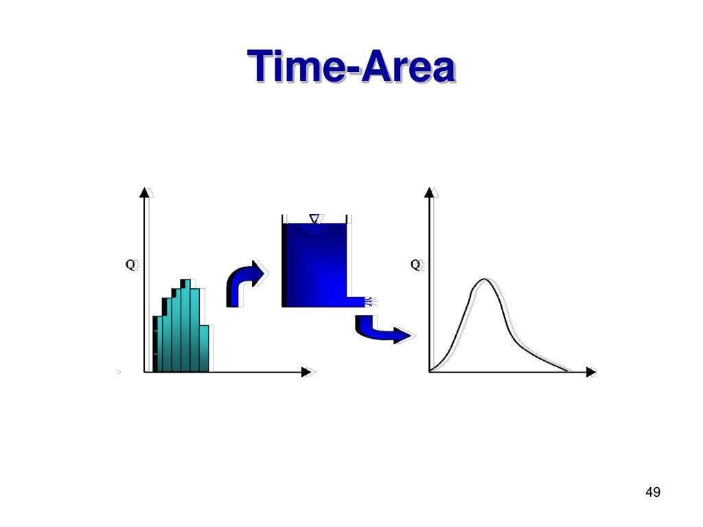 Time-Area