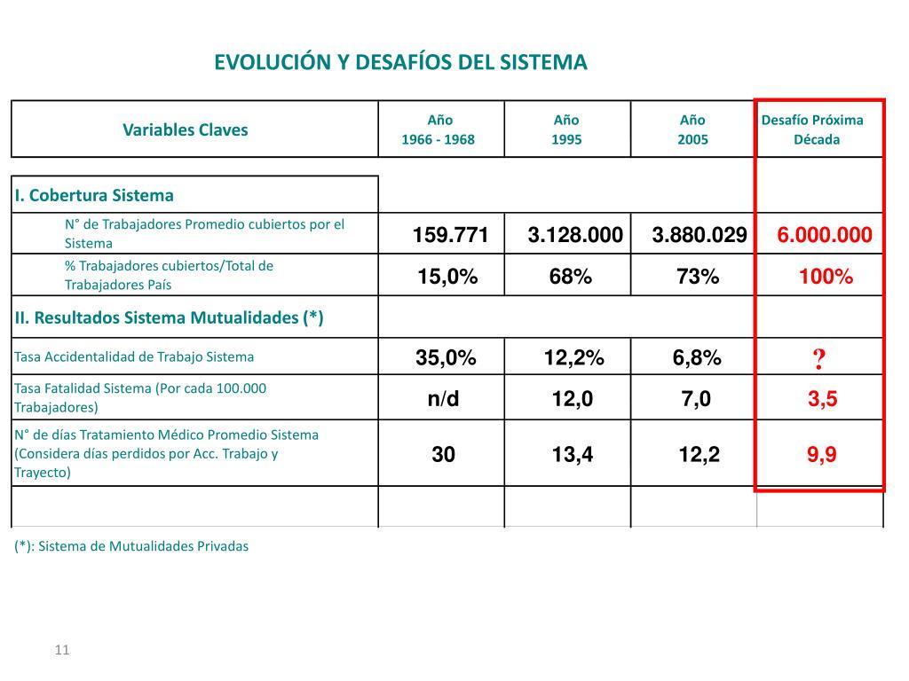 EVOLUCIÓN Y DESAFÍOS DEL SISTEMA