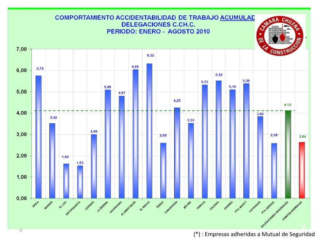 Indicadores empresas Delegación Punta Arenas