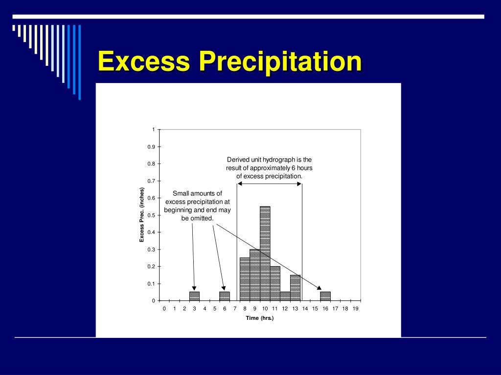 Excess Precipitation