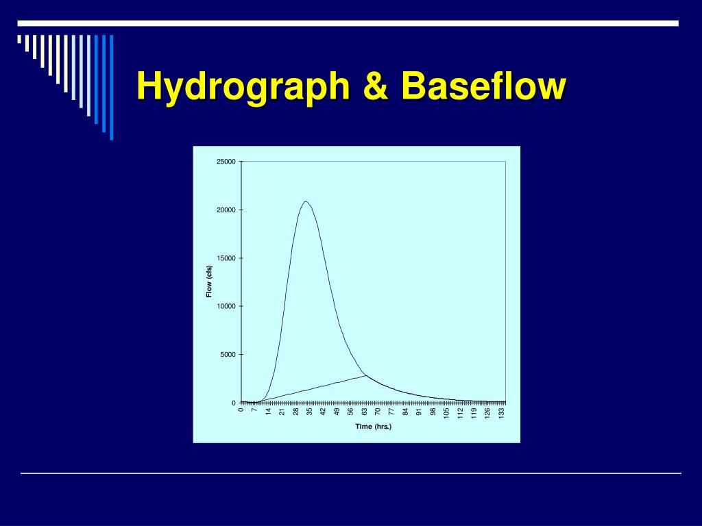 Hydrograph & Baseflow