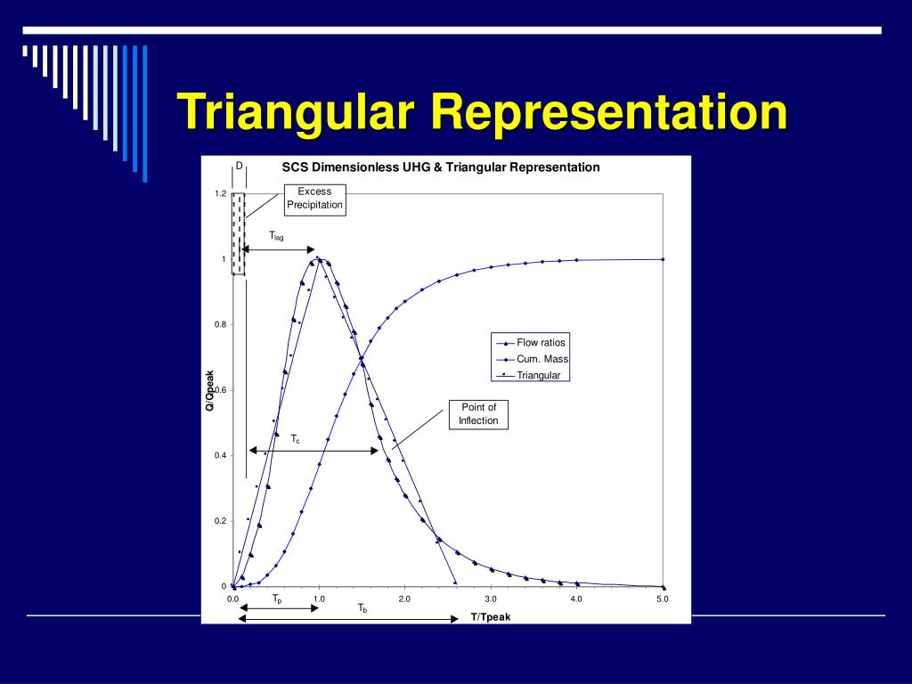 Triangular Representation