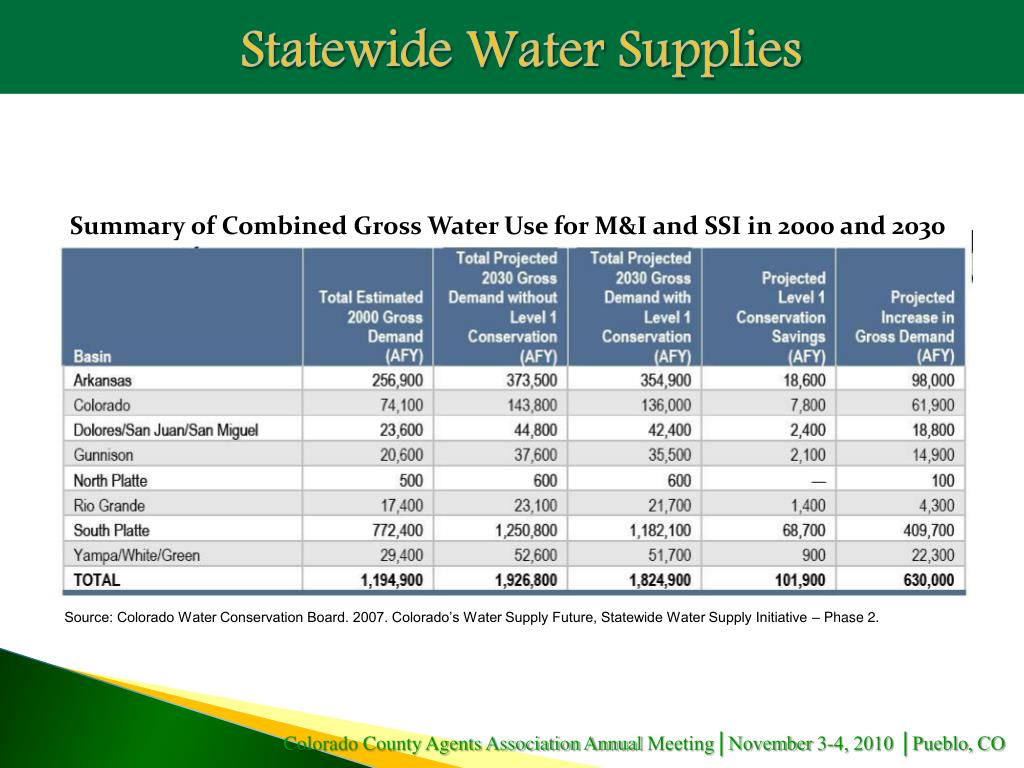 Statewide Water Supplies
