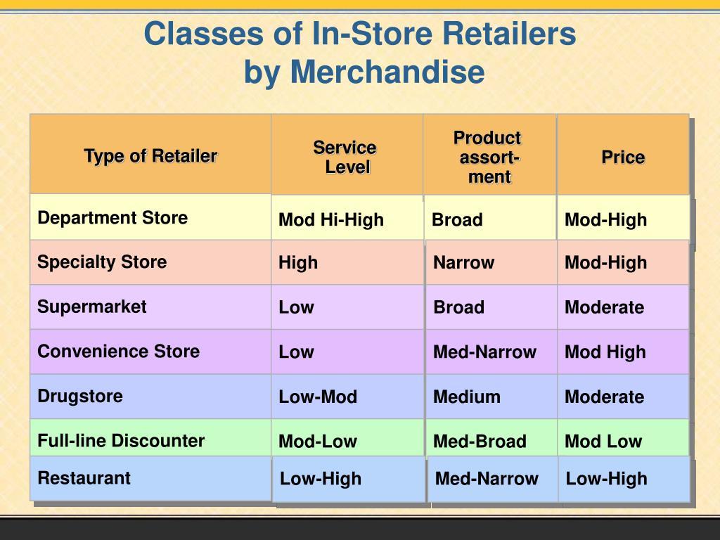 Type of Retailer