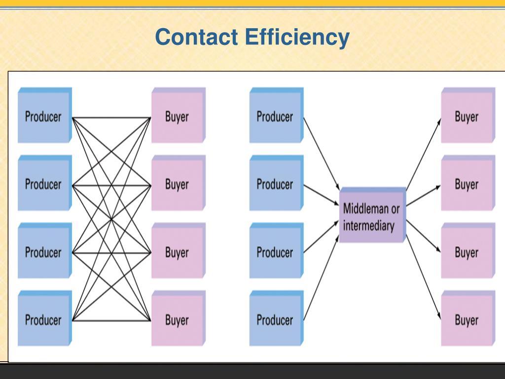 Contact Efficiency