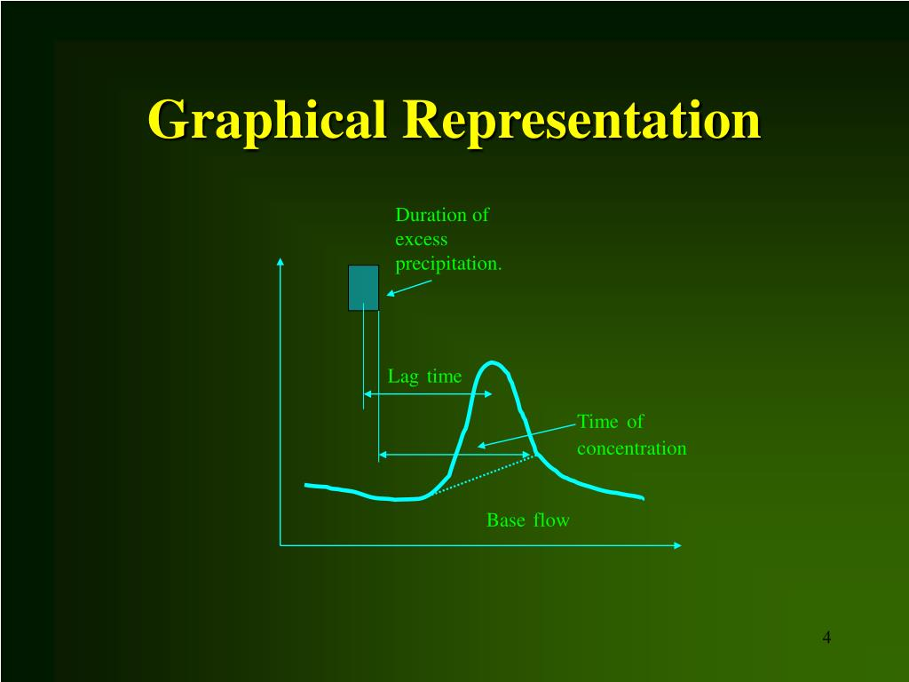 Graphical Representation