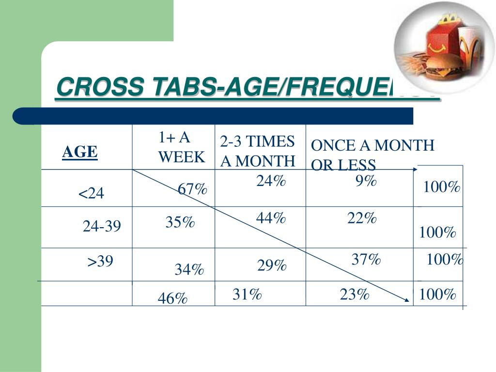 CROSS TABS-AGE/FREQUENCY