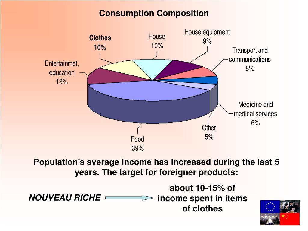 Consumption Composition