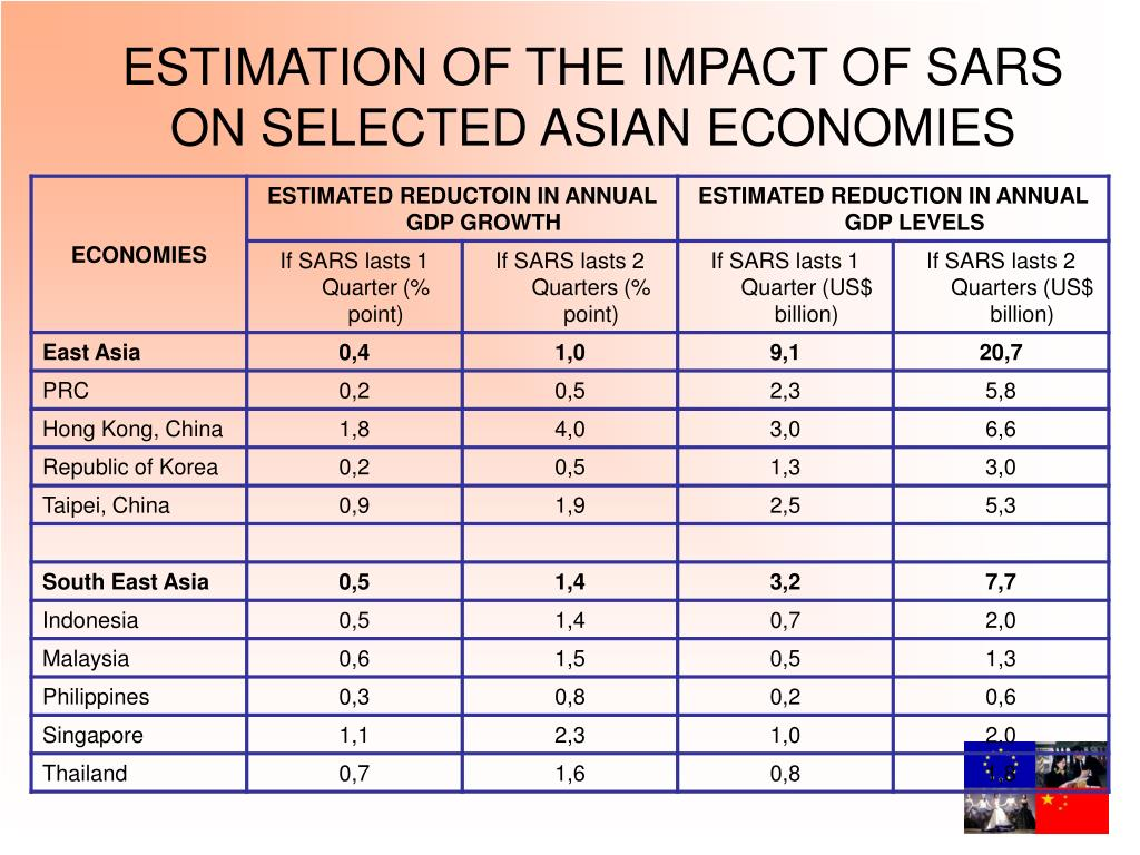ESTIMATION OF THE IMPACT OF SARS ON SELECTED ASIAN ECONOMIES