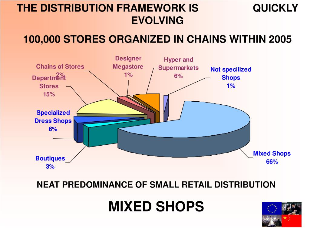 THE DISTRIBUTION FRAMEWORK IS                   QUICKLY EVOLVING