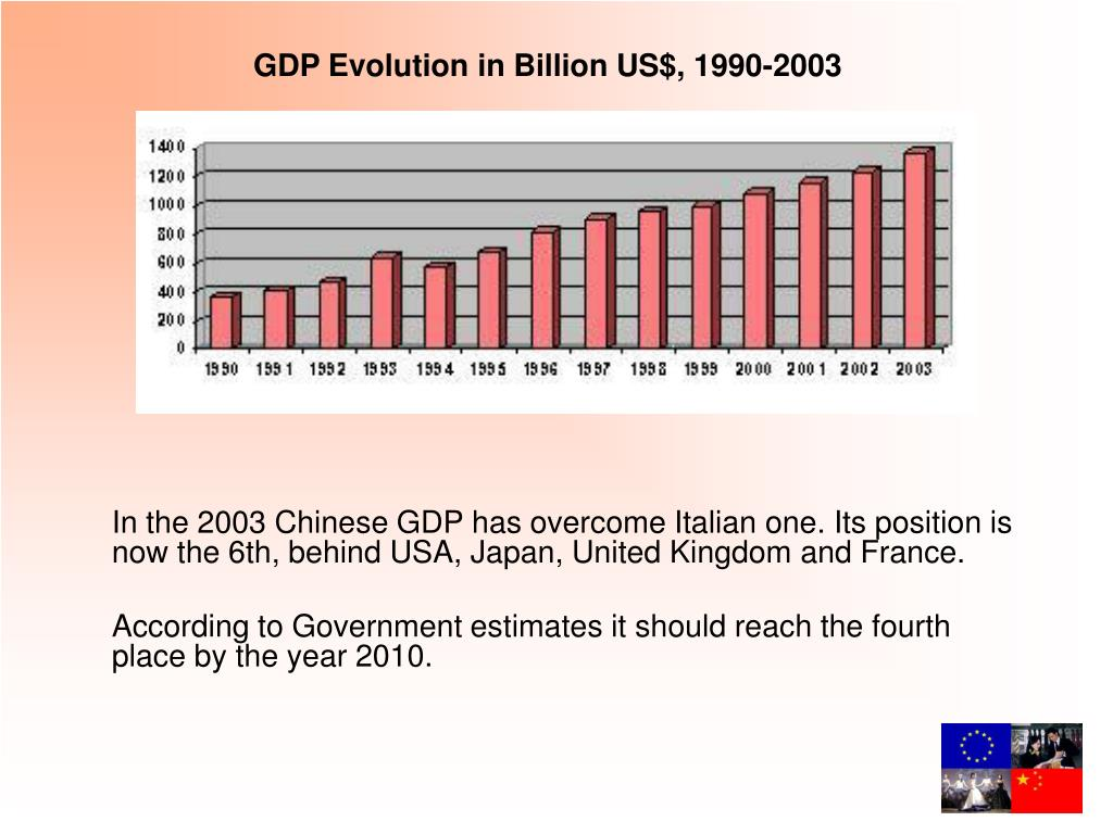 In the 2003 Chinese GDP has overcome Italian one. Its position is now the 6th, behind USA, Japan, United Kingdom and France.