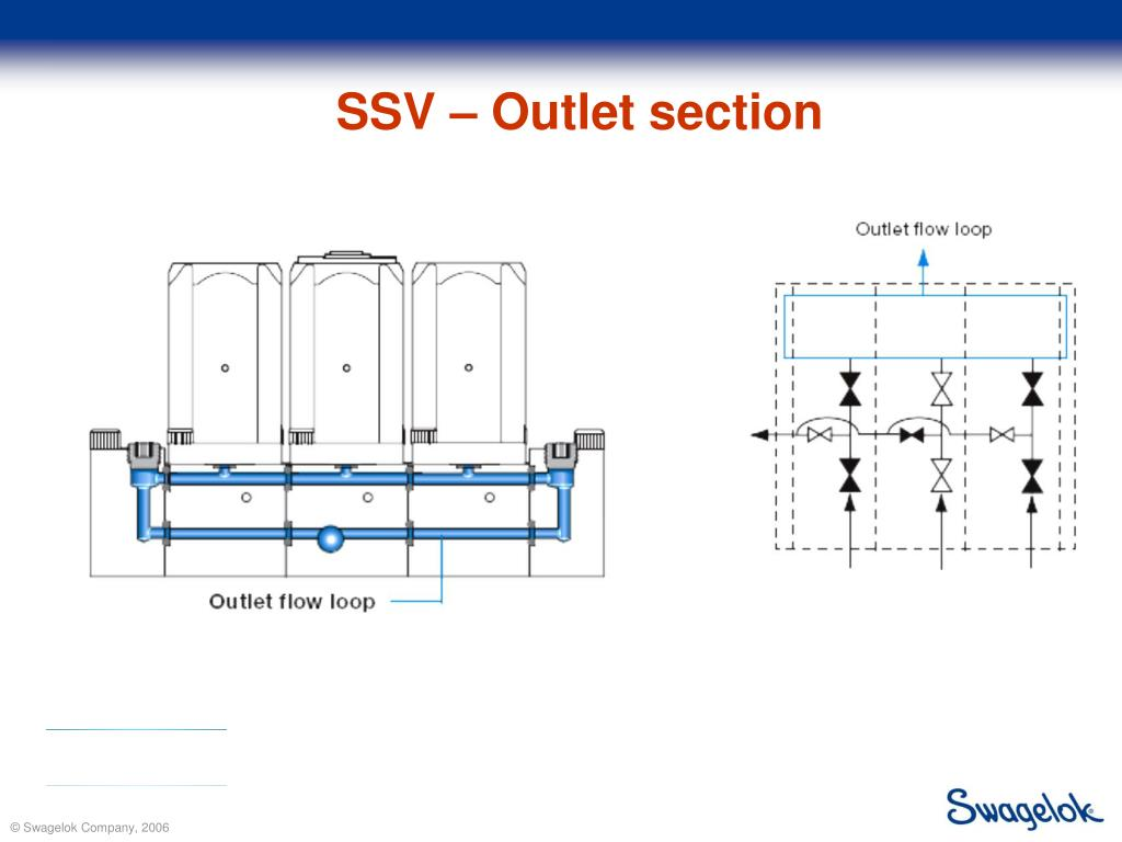 SSV – Outlet section