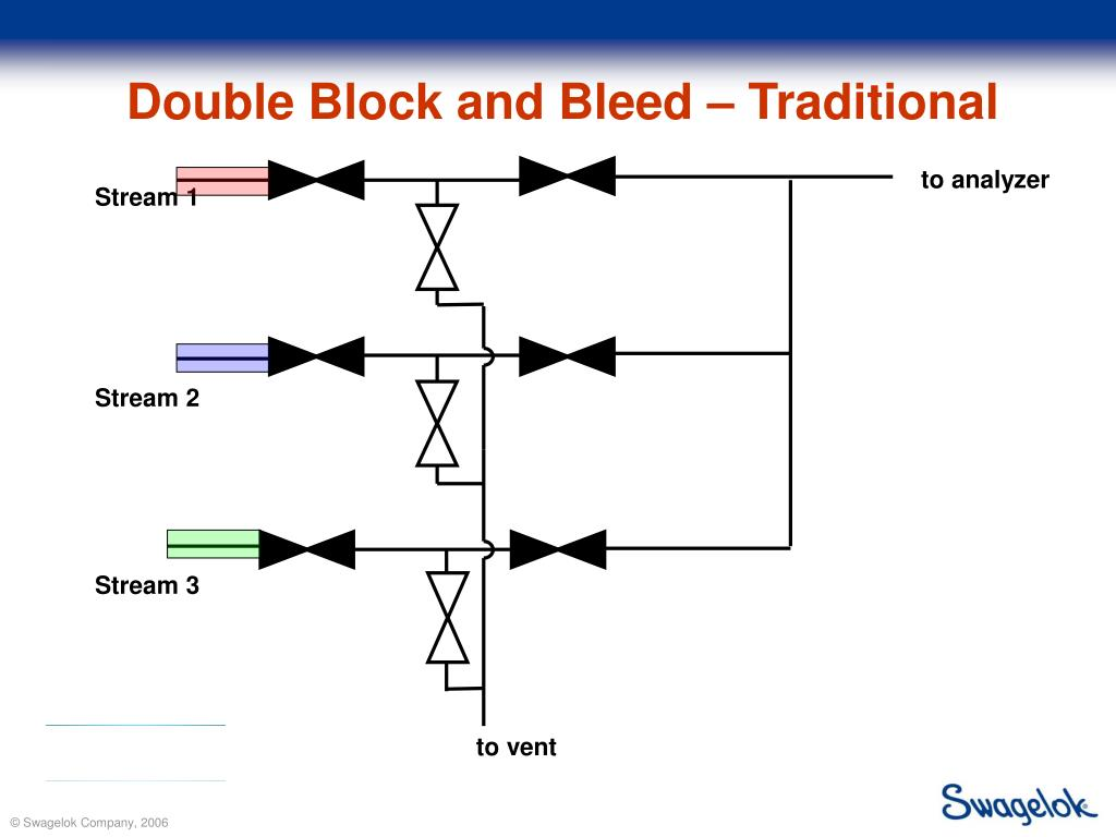 Double Block and Bleed – Traditional
