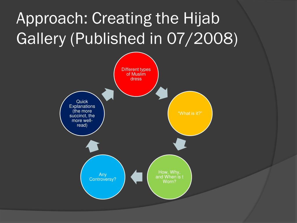 Approach: Creating the Hijab Gallery (Published in 07/2008)